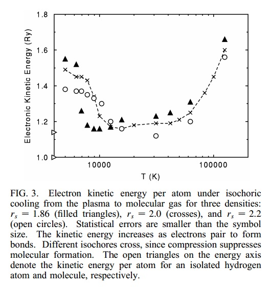 Taken from (Magro et al. 1996), Fig. 3 Shows nearly-isothermal (endothermic) dissociation of molecular hydrogen at various Wigner–Seitz radii.